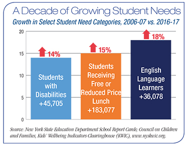 New York's Students Need a Foundation for Success and Opportun
